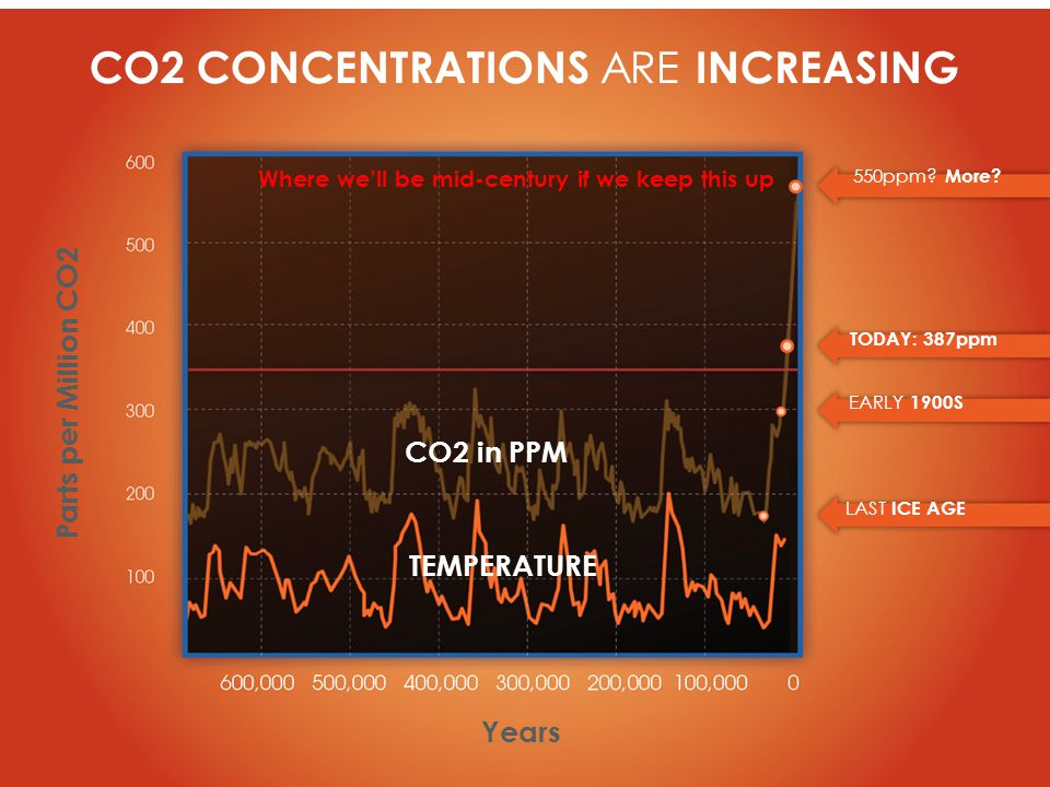 CO2 CONCENTRATIONS ARE INCREASING CO2 in PPM TEMPERATURE Years Parts per Million CO2 TODAY: 387ppm 550ppm.