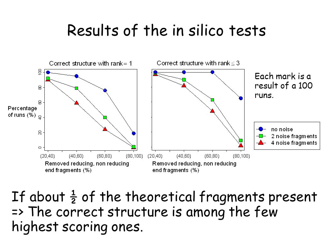 Results of the in silico tests If about ½ of the theoretical fragments present => The correct structure is among the few highest scoring ones.