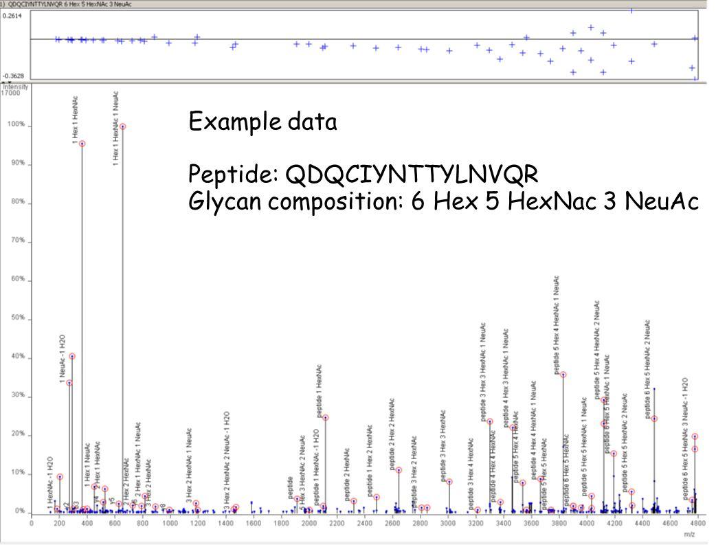 Example serum spectrum