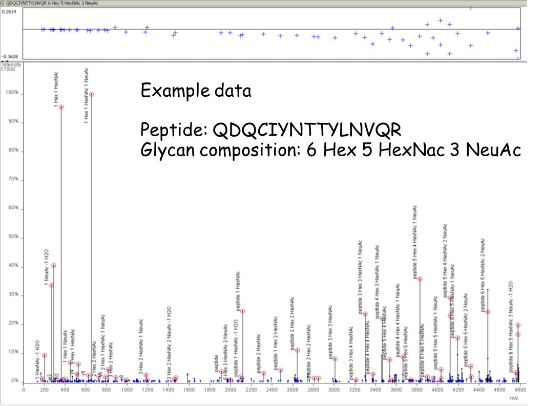 Same data, different view: Hex NeuAc=0NeuAc=1NeuAc=2NeuAc=3 6 6 5555 0 0 0000 composition: 6 Hex 5 HexNac 3 NeuAc Glycan fragments attached to peptide Free glycans HexNAc