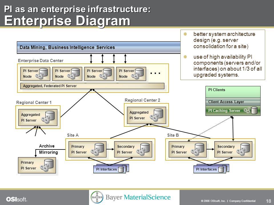 18 © 2008 OSIsoft, Inc. | Company Confidential PI as an enterprise infrastructure: Enterprise Diagram PI Interfaces Site A Secondary PI Server Seconda