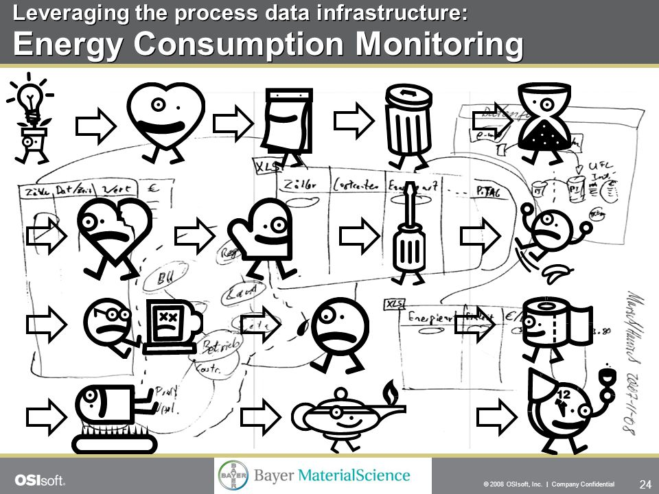 24 © 2008 OSIsoft, Inc. | Company Confidential Leveraging the process data infrastructure: Energy Consumption Monitoring