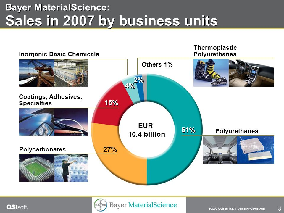 8 © 2008 OSIsoft, Inc. | Company Confidential Bayer MaterialScience: Sales in 2007 by business units 51% EUR 10.4 billion 27% 15% 2% 4% Thermoplastic