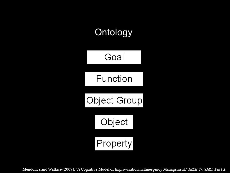 Ontology Mendonça and Wallace (2007).