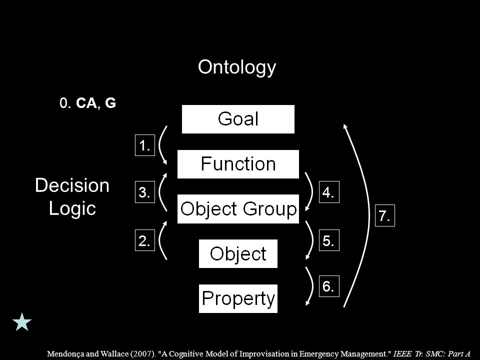 Decision Logic 1. 3. 2. 4. 5.6. 7. Ontology 0.