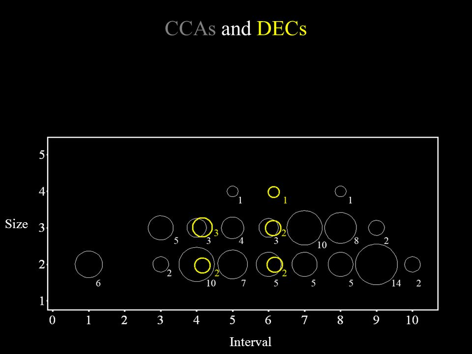 CCAs and DECs Interval Size