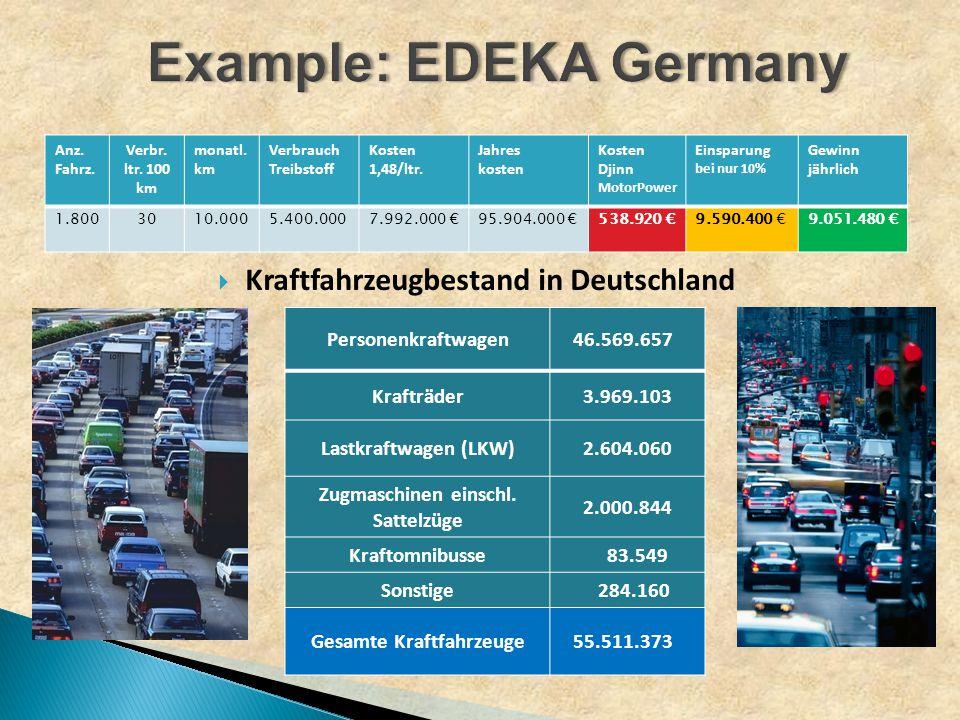 Anz. Fahrz. Verbr. ltr. 100 km monatl. km Verbrauch Treibstoff Kosten 1,48/ltr.