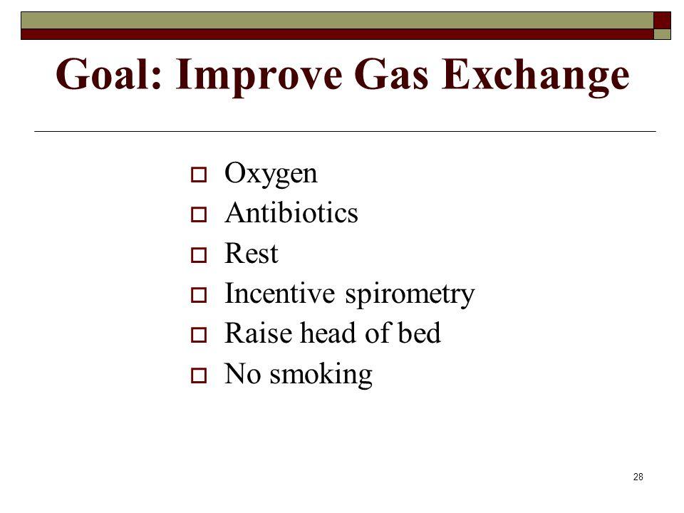 28 Goal: Improve Gas Exchange  Oxygen  Antibiotics  Rest  Incentive spirometry  Raise head of bed  No smoking