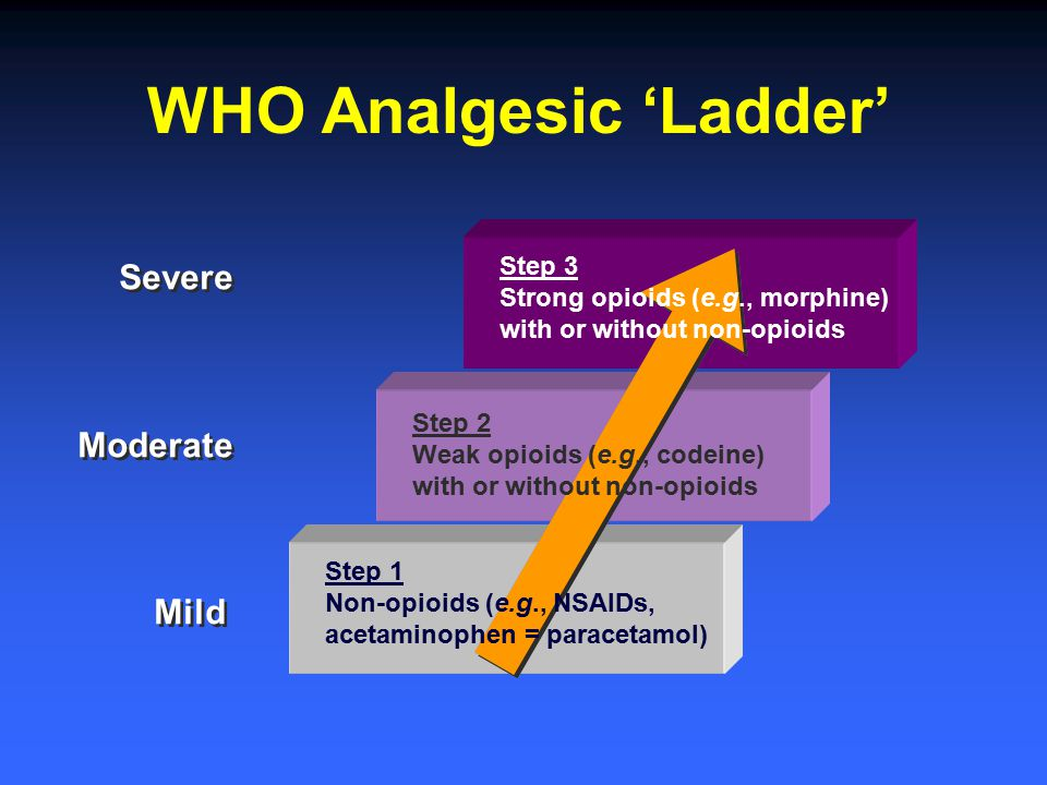 WHO Analgesic 'Ladder' Severe Moderate Mild Severe Moderate Mild Step 3 Strong opioids (e.g., morphine) with or without non-opioids Step 2 Weak opioid