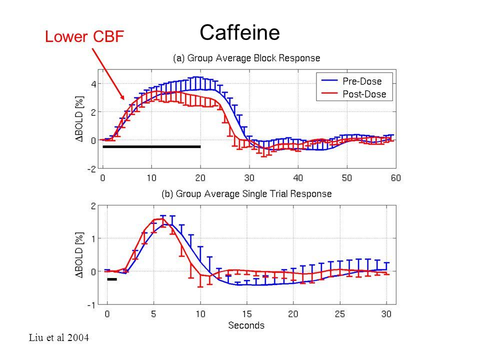Caffeine Liu et al 2004 Lower CBF