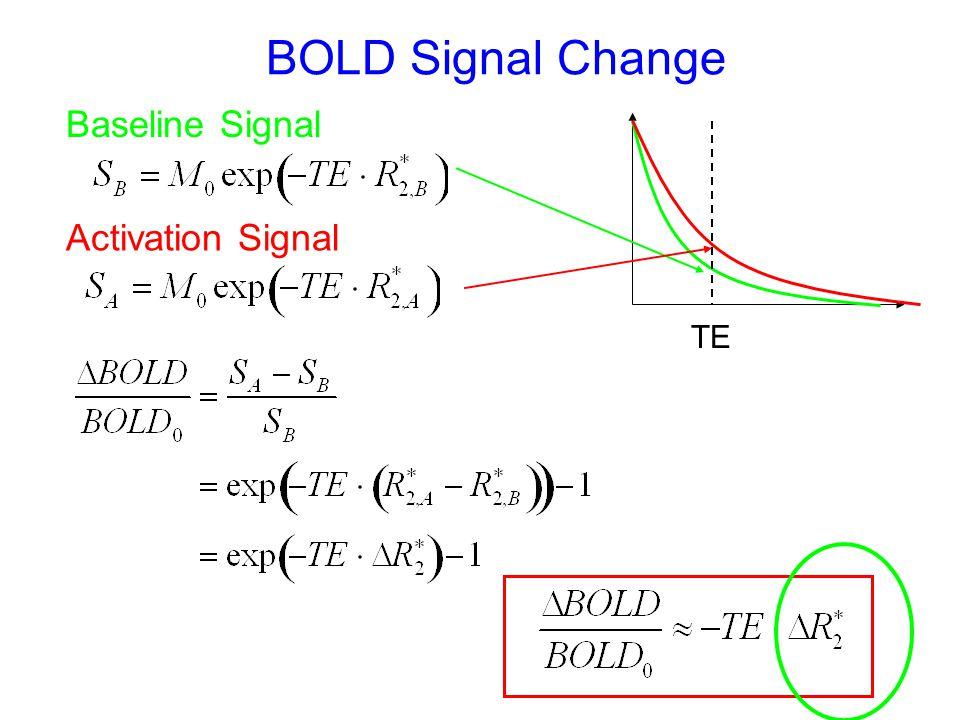 Variability in BOLD amplitude Data courtesy of J. Liau