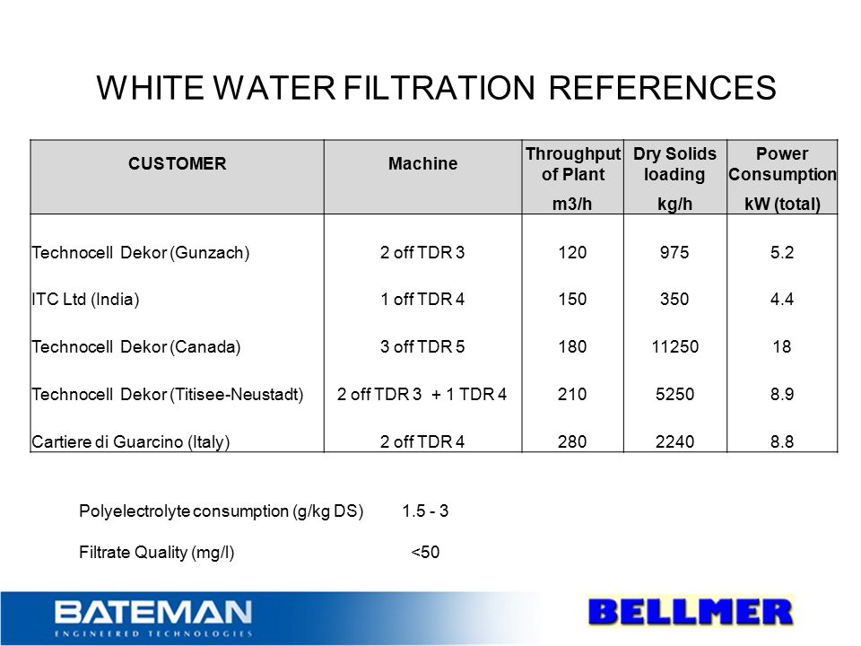 WHITE WATER FILTRATION REFERENCES Polyelectroylte consumption (g/kg DS) CUSTOMERMachine Throughput of Plant Dry Solids loading Power Consumption m3/hkg/hkW (total) Technocell Dekor (Gunzach)2 off TDR 31209755.2 ITC Ltd (India)1 off TDR 41503504.4 Technocell Dekor (Canada)3 off TDR 51801125018 Technocell Dekor (Titisee-Neustadt)2 off TDR 3 + 1 TDR 421052508.9 Cartiere di Guarcino (Italy)2 off TDR 428022408.8 Polyelectrolyte consumption (g/kg DS)1.5 - 3 Filtrate Quality (mg/l)<50
