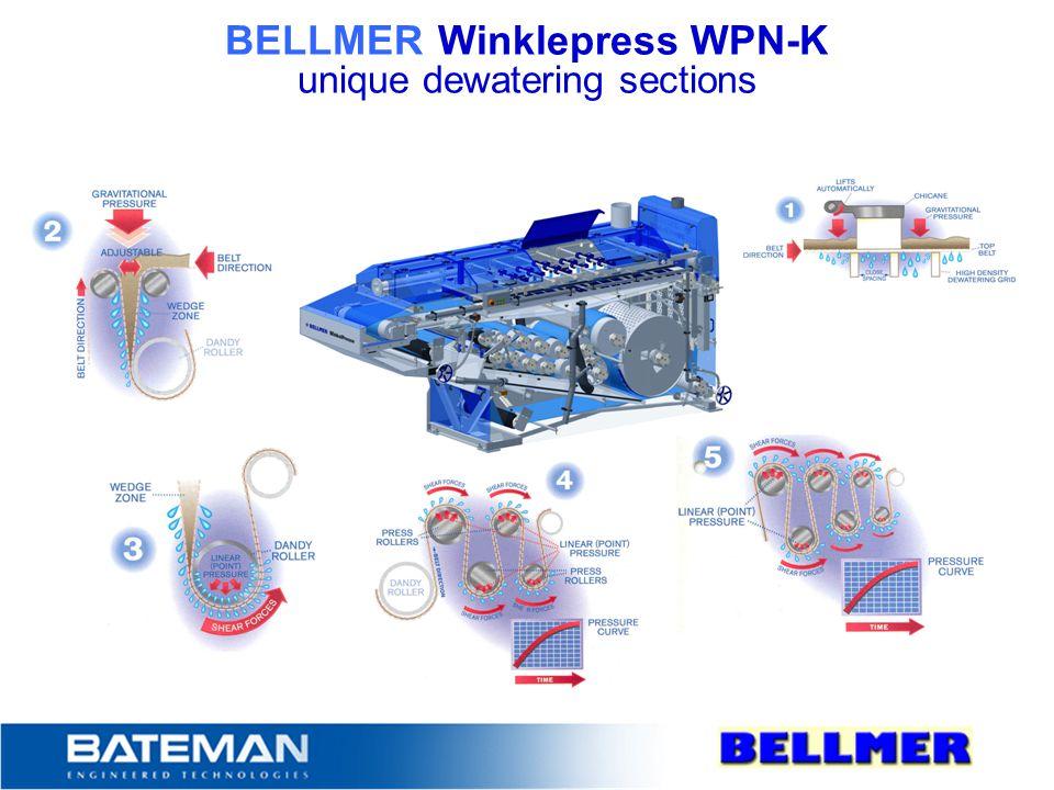 BELLMER Winklepress WPN-K unique dewatering sections