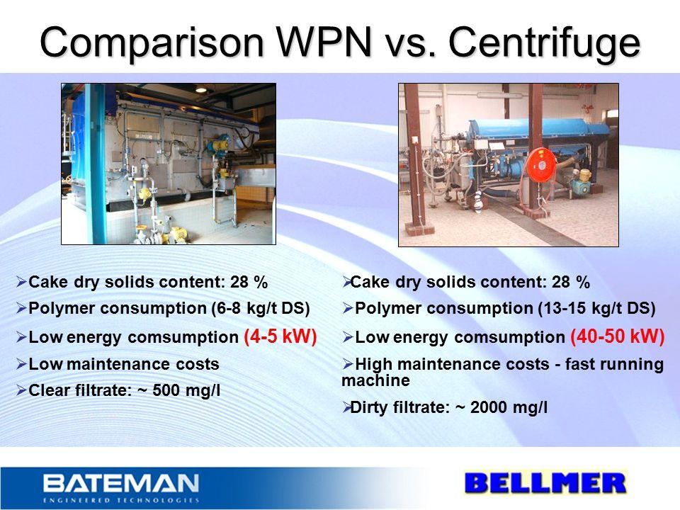 Comparison WPN vs.