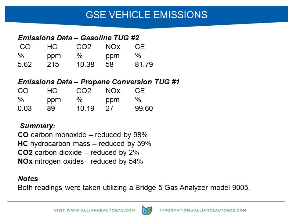 GSE VEHICLE EMISSIONS 9 Emissions Data – Gasoline TUG #2 COHCCO2NOxCE %ppm%ppm% 5.6221510.385881.79 Emissions Data – Propane Conversion TUG #1 COHCCO2NOxCE %ppm%ppm% 0.038910.192799.60 Summary: CO carbon monoxide – reduced by 98% HC hydrocarbon mass – reduced by 59% CO2 carbon dioxide – reduced by 2% NOx nitrogen oxides– reduced by 54% Notes Both readings were taken utilizing a Bridge 5 Gas Analyzer model 9005.