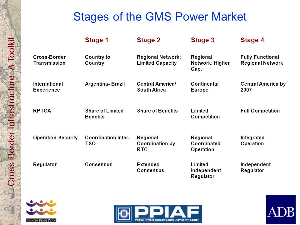 Cross-Border Infrastructure: A Toolkit Stages of the GMS Power Market Stage 1Stage 2Stage 3Stage 4 Cross-Border Transmission Country to Country Regional Network: Limited Capacity Regional Network: Higher Cap.