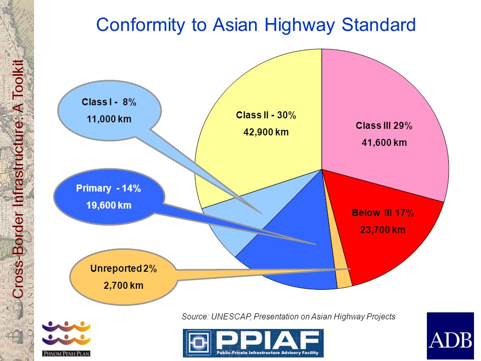 Cross-Border Infrastructure: A Toolkit Conformity to Asian Highway Standard Unreported 2% 2,700 km Class III 29% 41,600 km Class II - 30% 42,900 km Class I - 8% 11,000 km Below III 17% 23,700 km Primary - 14% 19,600 km Source: UNESCAP, Presentation on Asian Highway Projects