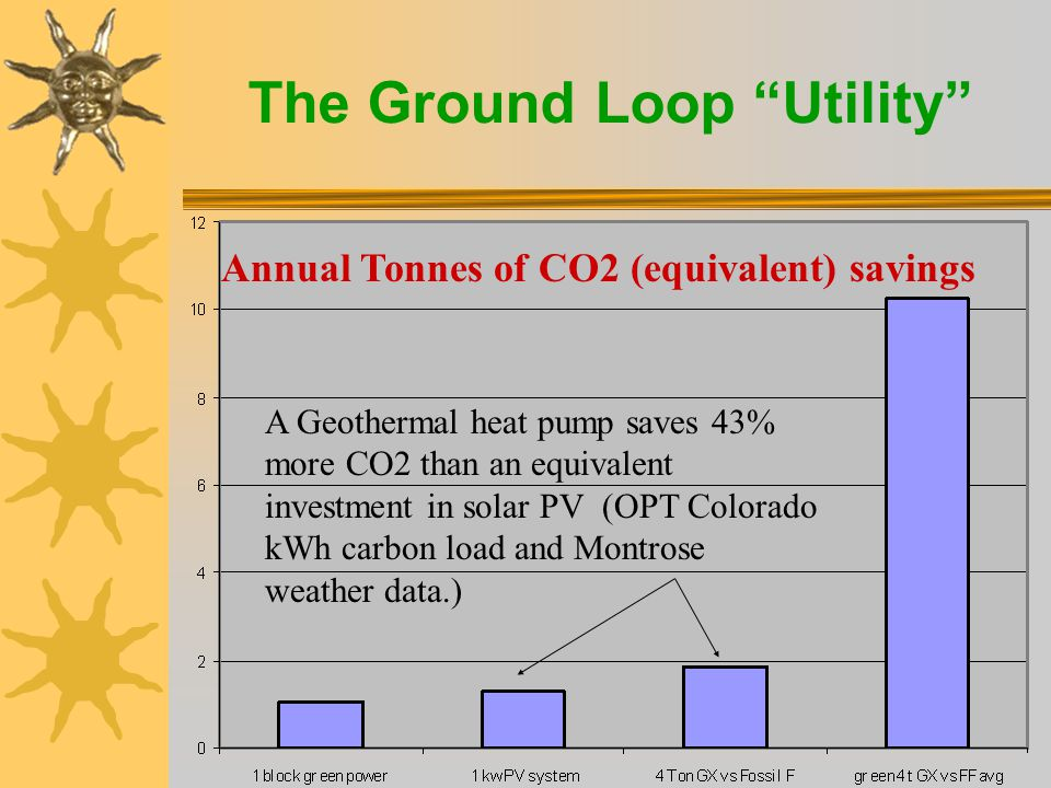 The Ground Loop Utility Annual Tonnes of CO2 (equivalent) savings A Geothermal heat pump saves 43% more CO2 than an equivalent investment in solar PV (OPT Colorado kWh carbon load and Montrose weather data.)