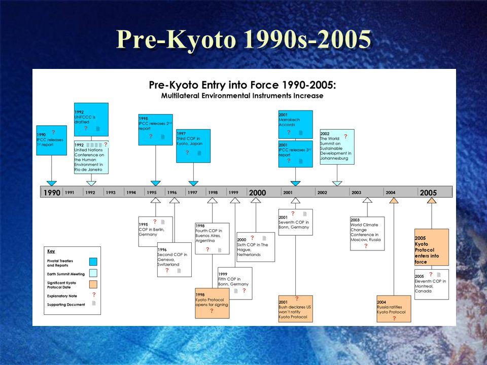 Pre-Kyoto 1990s-2005