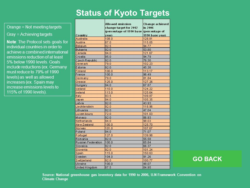 Source: National greenhouse gas inventory data for 1990 to 2006, U.N Framework Convention on Climate Change Status of Kyoto Targets Orange = Not meeting targets Gray = Achieving targets Note: The Protocol sets goals for individual countries in order to achieve a combined international emissions reduction of at least 5% below 1990 levels.