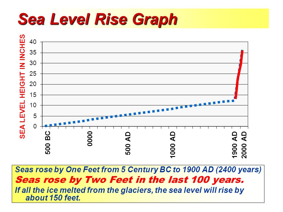 Sea Level Rise Graph Seas rose by One Feet from 5 Century BC to 1900 AD (2400 years) Seas rose by Two Feet in the last 100 years. If all the ice melte