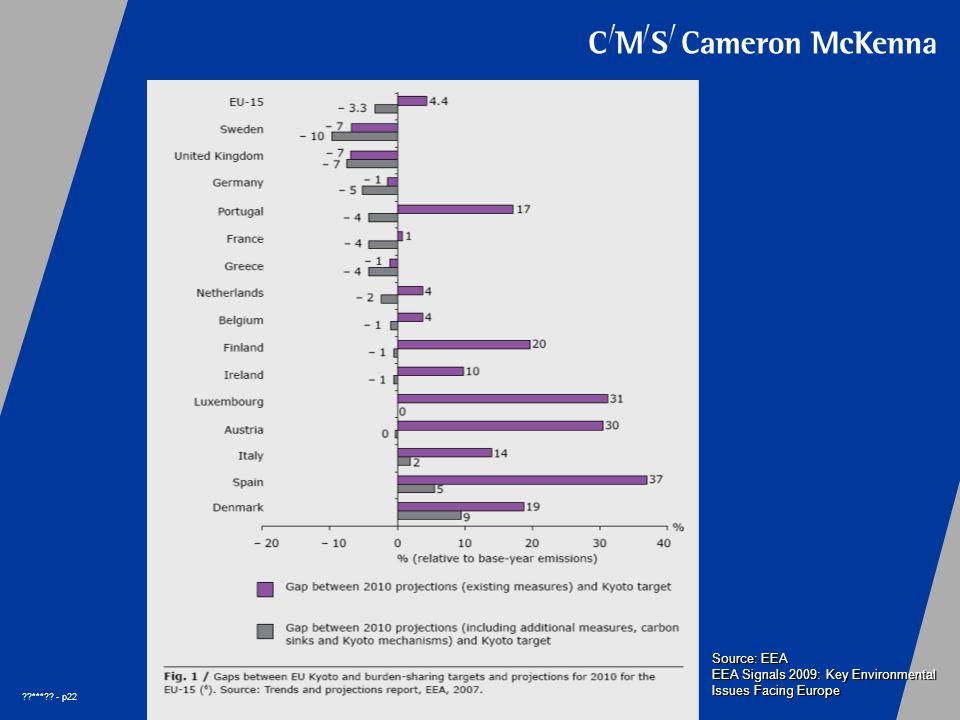 *** - p22 Source: EEA EEA Signals 2009: Key Environmental Issues Facing Europe