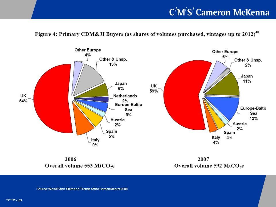 *** - p24 Source: World Bank, State and Trends of the Carbon Market 2008