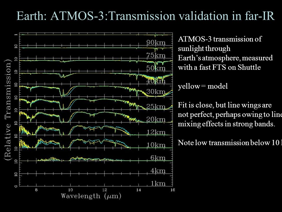 17 Earth: ATMOS-3:Transmission validation in far-IR ATMOS-3 transmission of sunlight through Earth's atmosphere, measured with a fast FTS on Shuttle yellow = model Fit is close, but line wings are not perfect, perhaps owing to line- mixing effects in strong bands.