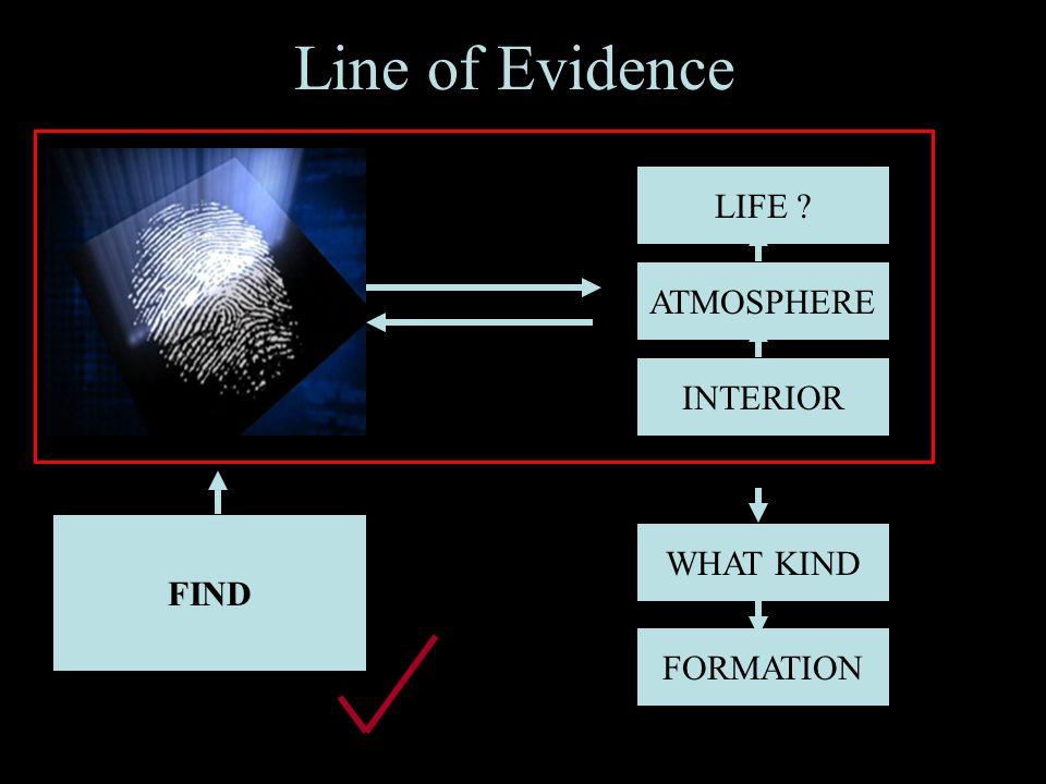 19 Line of Evidence FIND INTERIOR ATMOSPHERE LIFE SPECTRAL FINGERPRINT WHAT KIND FORMATION