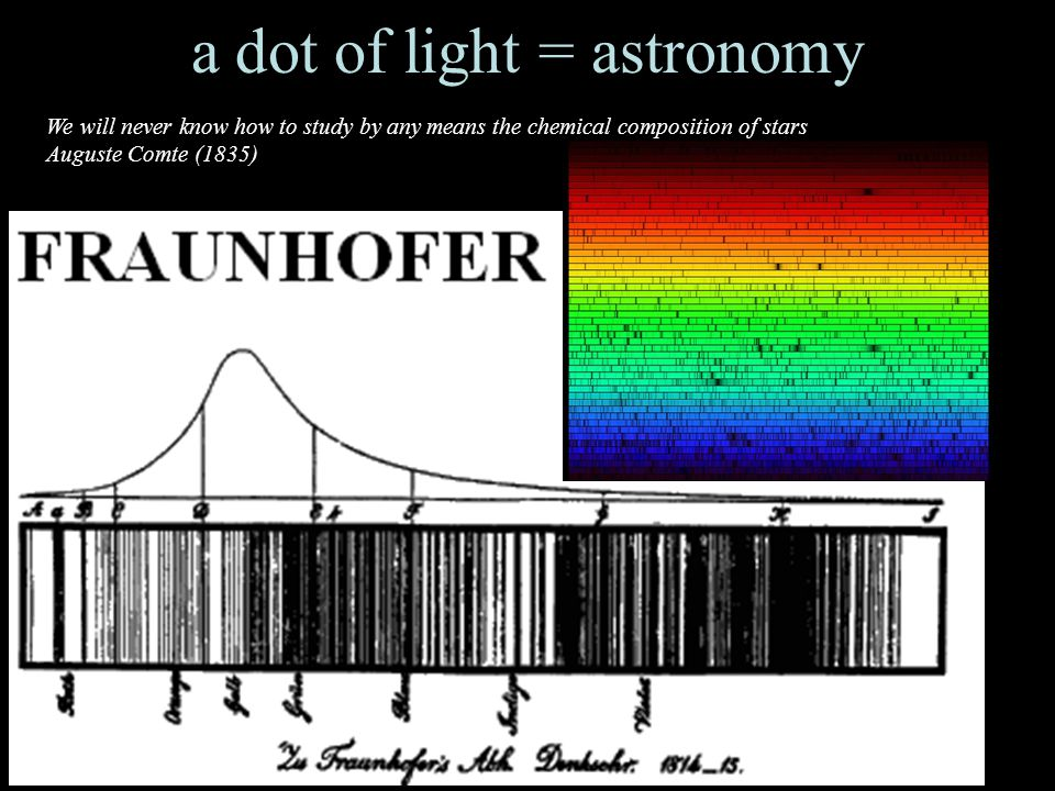 3 a dot of light = astronomy We will never know how to study by any means the chemical composition of stars Auguste Comte (1835)