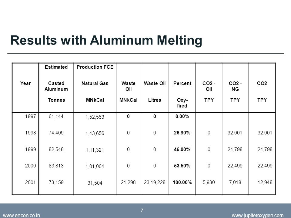 May 2008jupiteroxygen.com www.encon.co.inwww.jupiteroxygen.com 7 Results with Aluminum Melting EstimatedProduction FCE YearCasted Aluminum Natural GasWaste Oil PercentCO2 - Oil CO2 - NG CO2 TonnesMNkCal LitresOxy- fired TPY 199761,1441,52,553000.00% 199874,4091,43,6560026.90%032,001 199982,5481,11,3210046.00%024,798 200083,8131,01,0040053.50%022,499 200173,15931,50421,29823,19,228100.00%5,9307,01812,948