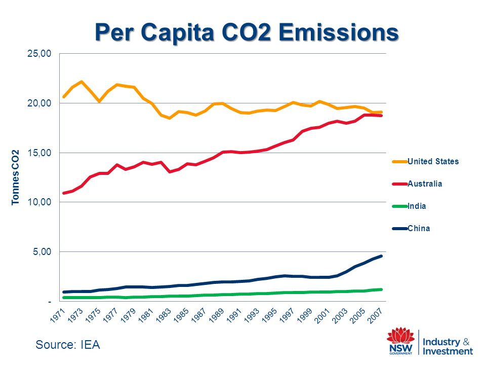 Per Capita CO2 Emissions Source: IEA