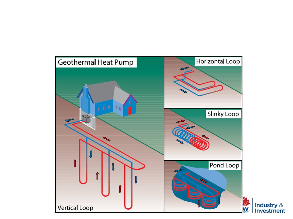 Geothermal Heat Pumps globally are the fastest-growing means of exploiting geothermal energy