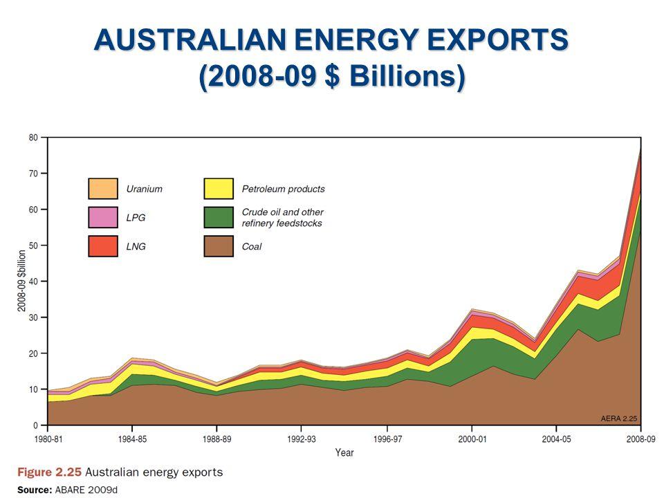 AUSTRALIAN ENERGY EXPORTS (2008-09 $ Billions)