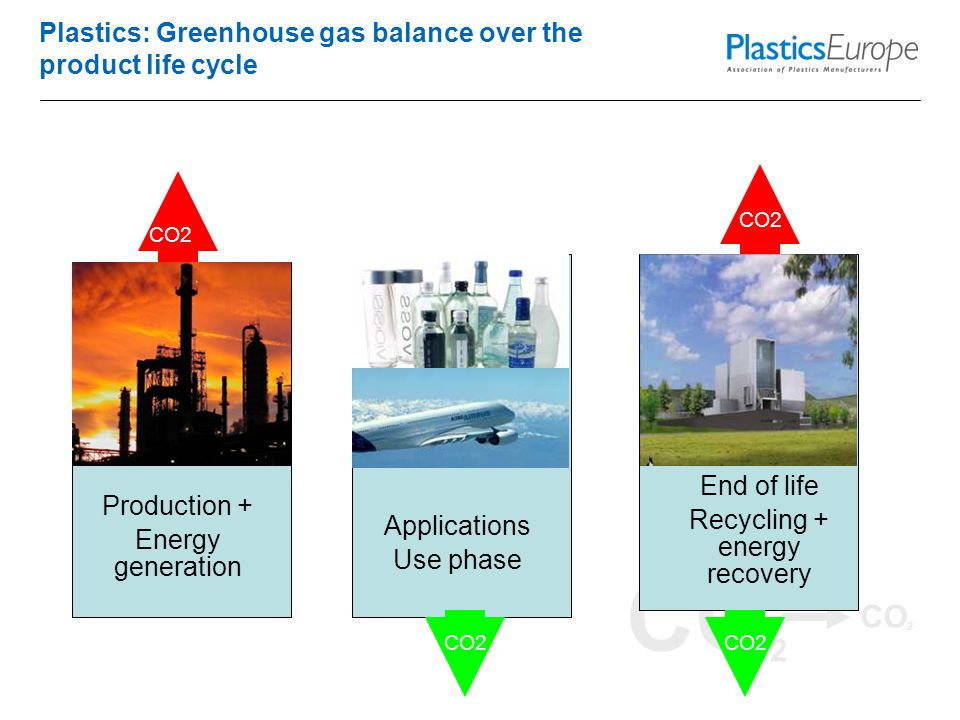 CO 2 Plastics: Greenhouse gas balance over the product life cycle Production + Energy generation Applications Use phase End of life Recycling + energy recovery CO2