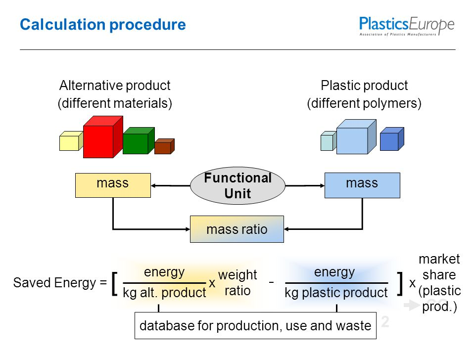 CO 2 Calculation procedure Plastic product (different polymers) Alternative product (different materials) mass ratio Functional Unit mass – energy kg plastic product ] Saved Energy =x market share (plastic prod.) energy kg alt.