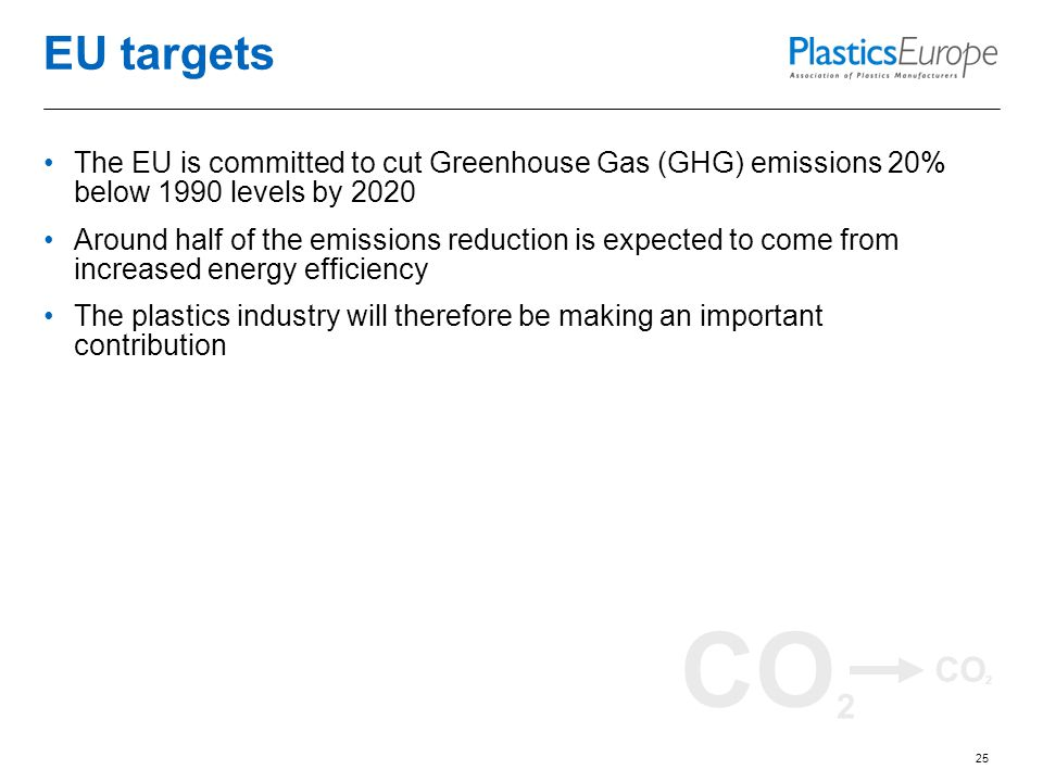 CO 2 EU targets The EU is committed to cut Greenhouse Gas (GHG) emissions 20% below 1990 levels by 2020 Around half of the emissions reduction is expected to come from increased energy efficiency The plastics industry will therefore be making an important contribution 25
