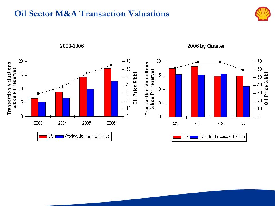 Oil Sector M&A Transaction Valuations