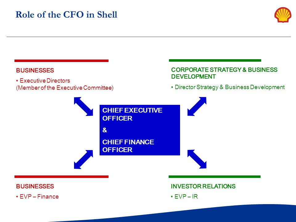 Role of the CFO in Shell CHIEF EXECUTIVE OFFICER & CHIEF FINANCE OFFICER INVESTOR RELATIONS EVP – IR BUSINESSES EVP – Finance BUSINESSES Executive Dir