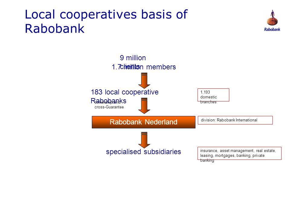 0806047 Local cooperatives basis of Rabobank 9 million clients 1.7 million members 183 local cooperative Rabobanks 1,193 domestic branches ownership a