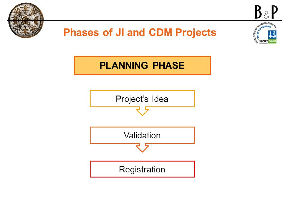 Phases of JI and CDM Projects PLANNING PHASE Project's Idea Validation Registration
