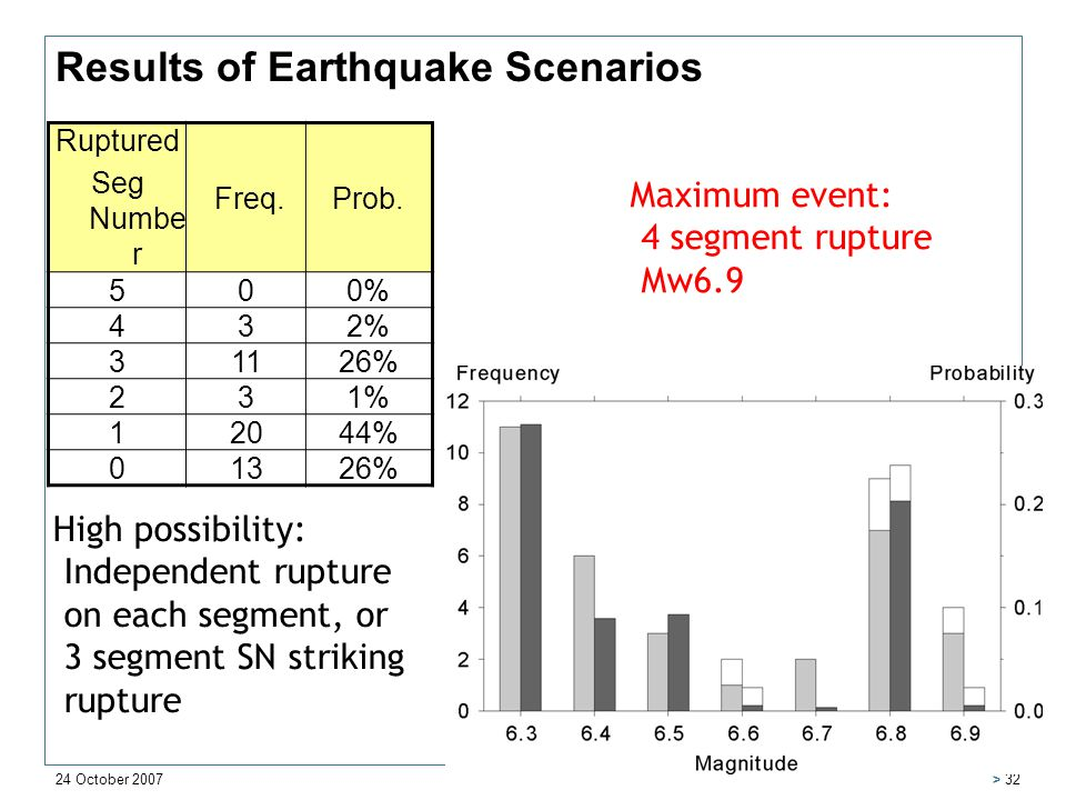 24 October 2007 > 32 Results of Earthquake Scenarios Ruptured Seg Numbe r Freq.Prob.