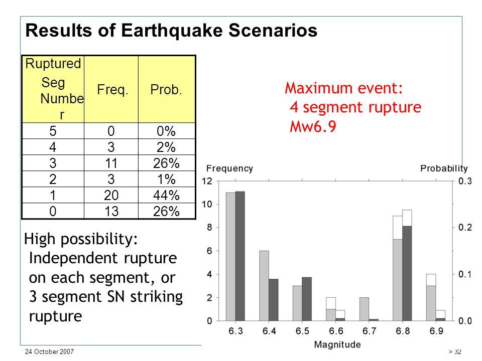 24 October 2007 > 32 Results of Earthquake Scenarios Ruptured Seg Numbe r Freq.Prob. 500% 432% 31126% 231% 12044% 01326% Maximum event: 4 segment rupt