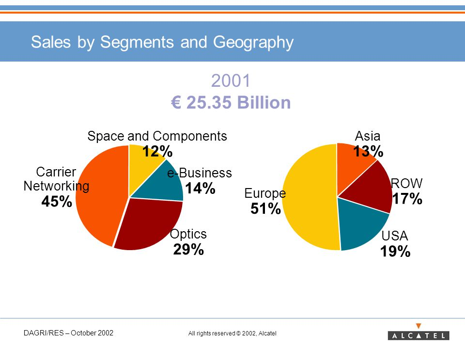 DAGRI/RES – October 2002 All rights reserved © 2002, Alcatel Sales by Segments and Geography ROW 17% USA 19% Europe 51% Asia 13% 2001 € 25.35 Billion Optics 29% e-Business 14% Space and Components 12% Carrier Networking 45%
