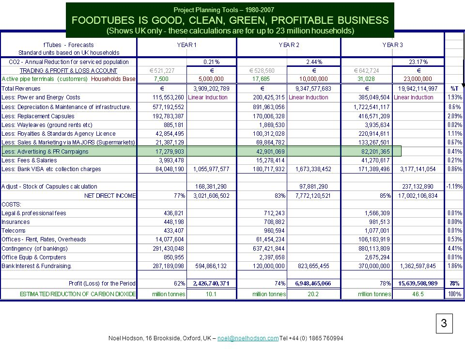Project Planning Tools – 1980-2007 FOODTUBES IS GOOD, CLEAN, GREEN, PROFITABLE BUSINESS (Shows UK only - these calculations are for up to 23 million households) Noel Hodson, 16 Brookside, Oxford, UK – noel@noelhodson.com Tel +44 (0) 1865 760994noel@noelhodson.com 3