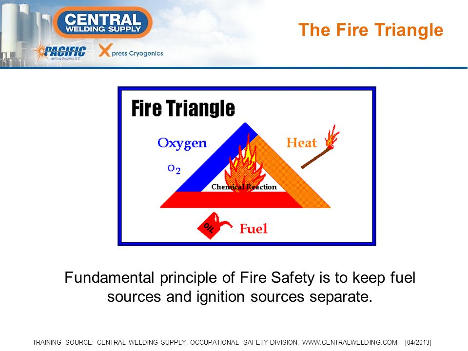 The Fire Triangle Fundamental principle of Fire Safety is to keep fuel sources and ignition sources separate. TRAINING SOURCE: CENTRAL WELDING SUPPLY,