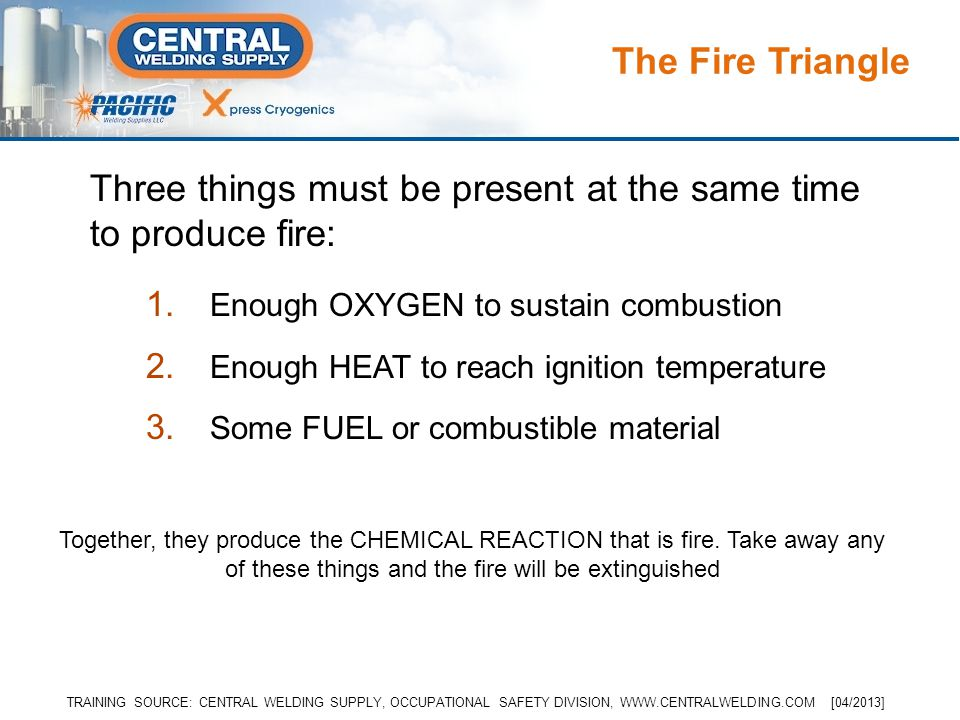 1. Enough OXYGEN to sustain combustion 2. Enough HEAT to reach ignition temperature 3.