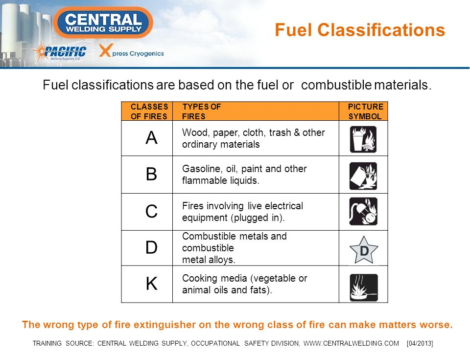 Fuel Classifications CLASSES OF FIRES TYPES OF FIRES PICTURE SYMBOL A Wood, paper, cloth, trash & other ordinary materials B Gasoline, oil, paint and