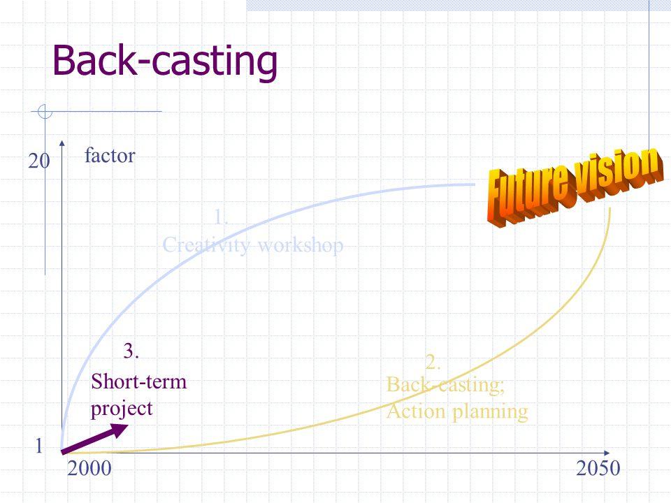 Back-casting 20002050 factor 20 1 Creativity workshop Back-casting; Action planning Short-term project 1. 2. 3.