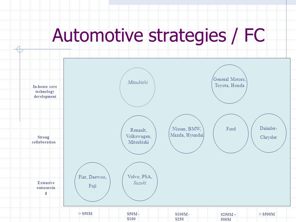 Automotive strategies / FC > $50M $50M - $100 $100M - $250 $250M – 500M > $500M Extensive outsourcin g Strong collaboration In-house core technology d